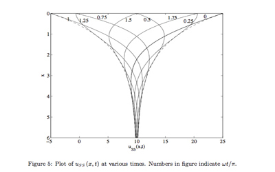 Partial Differential Equations – USMAthematics